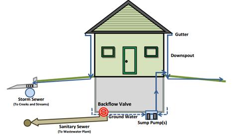 installing a sewer backflow valve orrville utilities. Black Bedroom Furniture Sets. Home Design Ideas