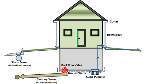 Install a sewer backflow valve orrville utilities install a sewer backflow valve ccuart Choice Image